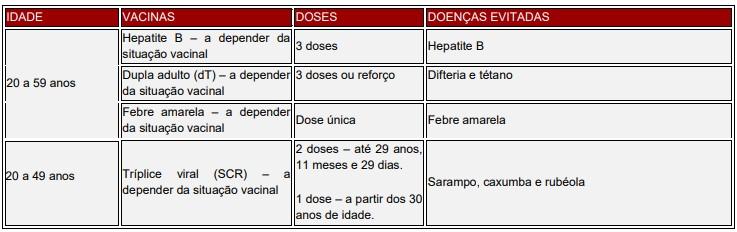 Calendário de Vacinação do Adulto SUS
